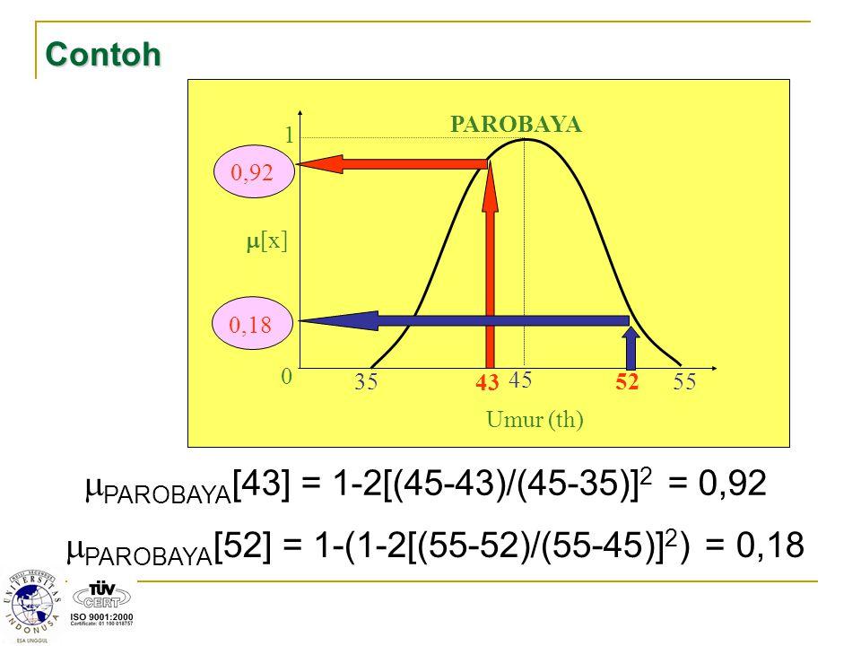 PAROBAYA[43] = 1-2[(45-43)/(45-35)]2 = 0,92